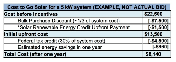 Table listing the cost to go solar